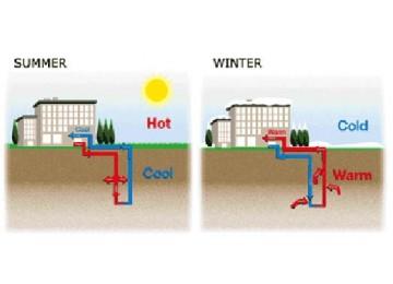 Прогноз рынка геотермальных тепловых насосов