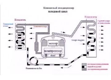 Видео: как работает кондиционер, устройство и принцип работы системы кондиционирования